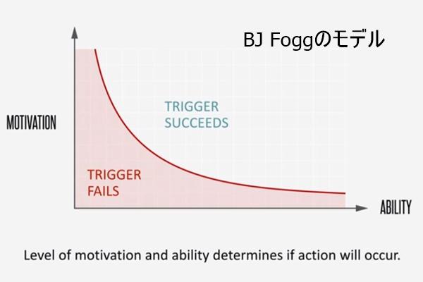 B.J.フォッグの習慣のモデル