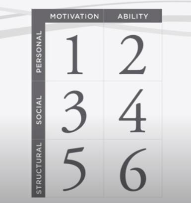 影響の6つのソース